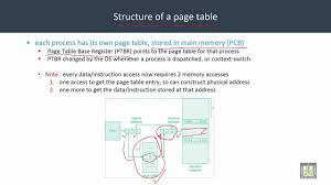 Page Table Entry Operating Systems C5 L8 Page Table Youtube
