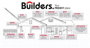 corp what we offer u2013 builders