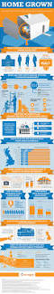 graphic design business from home the growth of home business uk infographic and business