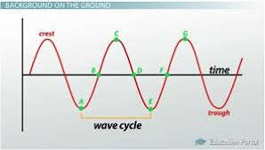 wave parameters wavelength amplitude period frequency u0026 speed