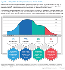 Ultrasound Technician Facts Social Impact Of Exponential Technologies Deloitte Insights