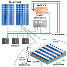 process of converting light to electricity renewable energy