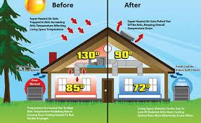 how to improve attic ventilation hirerush blog