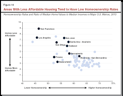 california u0027s high housing costs causes and consequences