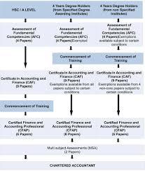 Core Qualifications List Cams Aca Ca