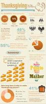 best thanksgiving tweets 10 best thanksgiving images on pinterest infographics