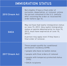 United Process Service Provisions Of 2010 And 2017 Dream Acts And Daca National
