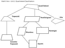 quadrilateral project ppt download