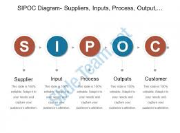 Sipoc Diagram Suppliers Inputs Process Output Customers Powerpoint Sipoc Model Ppt