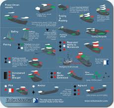boat navigation light kit this mousemat is a handy reference for international lights shapes