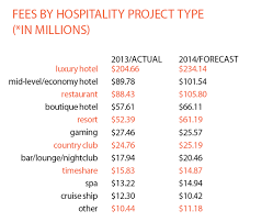 2013 hospitality giants firms and fees