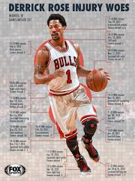 D Rose Memes - will derrick rose ever return to mvp form nba the sports quotient