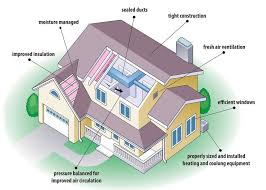 Energy Efficient House Plans Diagram Showing The Various Aspects - Eco friendly homes designs