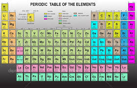 Periodic Table Abbreviations Periodic Table Of Elements Google Images Periodic U0026 Diagrams Science