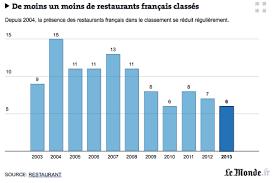 classement cuisine mondiale 2014 s 50 best restaurants quelques statistiques chefs