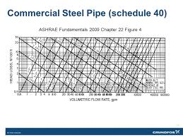 pipe friction loss table sizing variable flow piping an opportunity for reducing energy