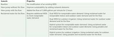 a decision support system for sustainable water distribution