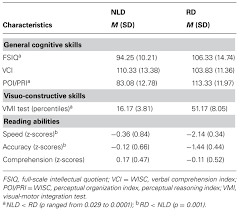 frontiers memory and comprehension deficits in spatial
