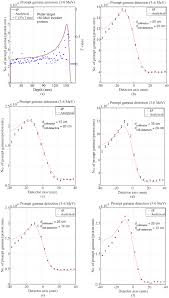 analytical computation of prompt gamma ray emission and detection