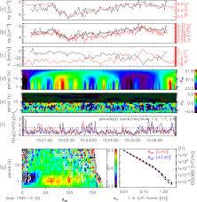 evidence of landau and cyclotron resonance between protons and