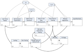 Value Stream Mapping Sridhar Peddisetty U0027s Space Value Stream Mapping As A Process