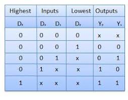 Truth Table Calculator Combinational Circuits