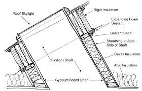 Foil Backed Roof Sheathing by How To Inspect The Skylight Shaft Wall Insulation Internachi