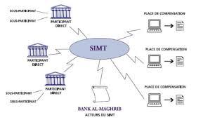 chambre de compensation memoire analyse du déficit du marché interbancaire marocain