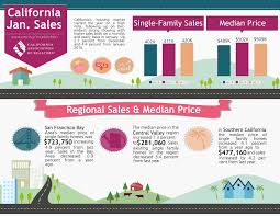 infographic california real estate market improvingthe silicon valley daily category real estate