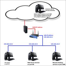 auto port forwarder how to setup port forwarding ubergizmo