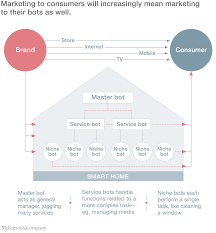 Home by A Smart Home Is Where The Bot Is Mckinsey U0026 Company