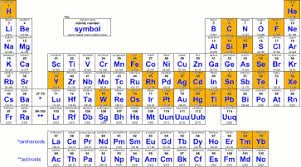 Isotope Periodic Table Pmwikifisica Nmr Nuclearcurielaw Browse