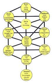 kabbalah and healing teachings tree of