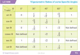 learnhive icse grade 9 mathematics trigonometry lessons