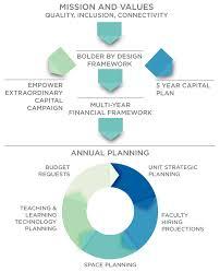planning u0026 budgets michigan state university