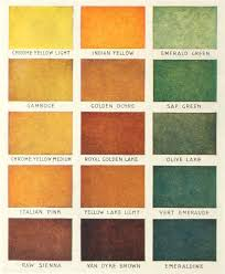 stencil paint colors from a 1910 sherwin williams stencil catalog