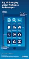 Smarter Technologies Top 12 Emerging Digital Workplace Technologies Smarter With Gartner