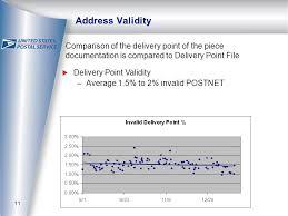 Postalone Help Desk Seamless Acceptance Pilot February 20 Agenda Pilot Status Pilot
