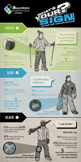 more than 35 days of what level skier are you infographics