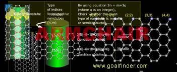Armchair Nanotubes Goalfinder Nanotube Classification Zigzag Armchair Chiral