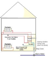 how combi boilers work