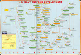 Navy Map Program Torpedoes Of The United States Of America Navweaps