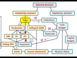 master budget factory overhead budget setup u0026 calculations