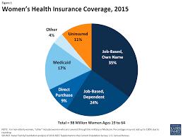 women u0027s health insurance coverage the henry j kaiser family