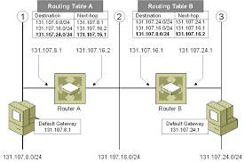 Windows Routing Table Tcp Ip Fundamentals For Microsoft Windows