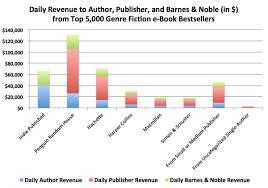 Barns An The B U0026n Report U2013 Author Earnings