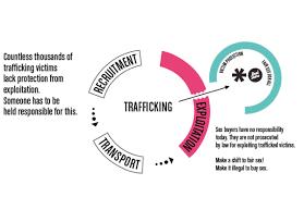 trafficking wikipedia