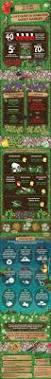 16 best fencing u0026 decking infographics images on pinterest