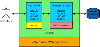 tutorial java spring hibernate java persistence exle with spring jpa2 and hibernate