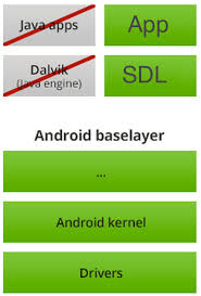 android zygote sdl on android sdl development simple directmedia layer